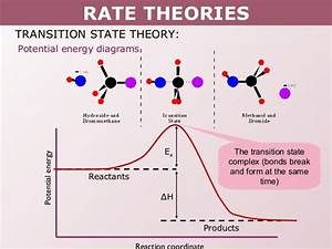 Tang 08 Rate Theories