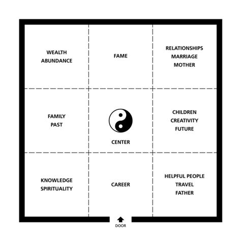 feng shui raumaufteilung how to apply the feng shui bagua map for increased energy