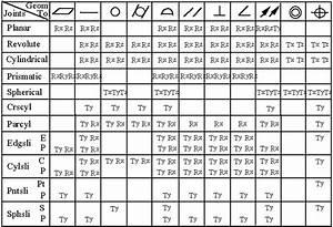 Geometric Tolerance Symbols