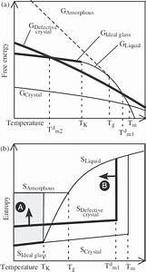 Schematic Illustration Of Temperature