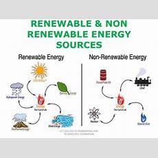 Renewable And Non Renewable Energy Recources