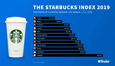 While india has been exporting coffee to global players for decades, these brands are slowly changing the narrative and bringing quality beans to indian consumers. Here are the 6 countries around the world with cheapest Starbucks coffee — India is somewhere ...