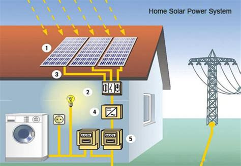 how to install home solar power system by yourself