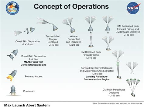 Concept Of Operations Template Navy by Concept Of Operations Template Playbestonlinegames