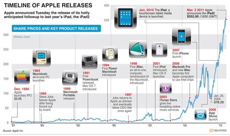 iphone history timeline apple history images