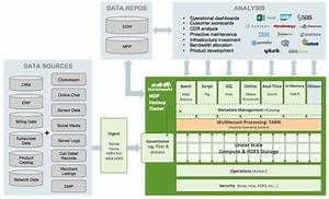 Modern Telecom Architectures Built With Hadoop