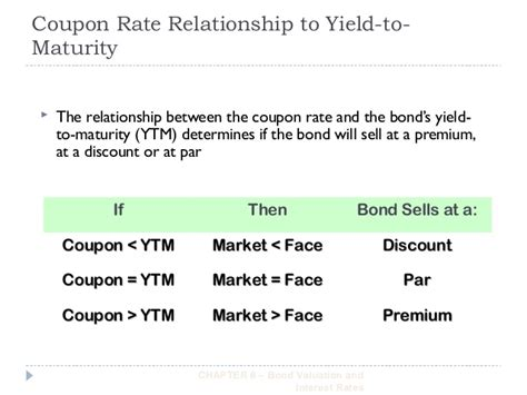 25618 Bond Price Volatility And Coupon Rate by Bond Valuation