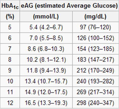 average blood sugar conversion to a1c diabetes inc