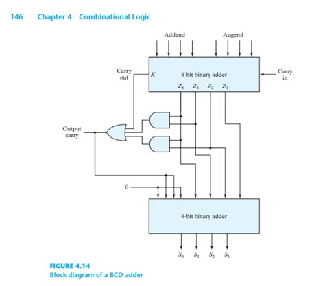 Solved The Figure Above Shows Bit Bcd Adder You