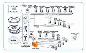 Development Of A Tailored Methodology And Forensic Toolkit For Industrial Control Systems