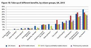 East European Migrants and the Welfare State