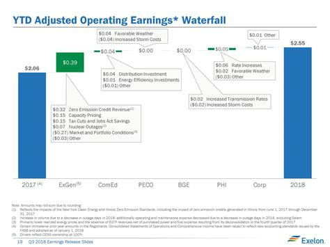 exelon corporation   results earnings call