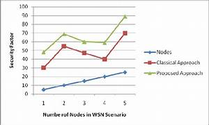 Line Graph Comparison Of Classical And Proposed Approach In Terms Of