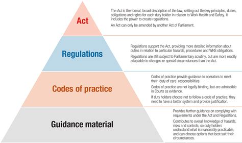 code of practice templates for an it industry code of practice new the best code of 2018