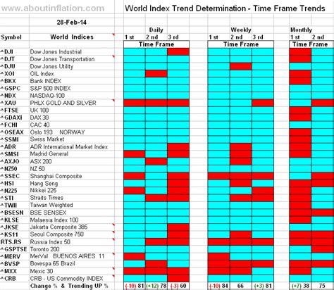 World Indices Trend Determination 28 February 2014 Time
