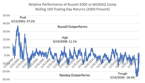 Russell vs. NASDAQ: History and Today – DataTrek Research