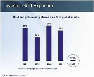 Spread Berechnen : gold und silberpreise was die spreads ber den markt verraten goldreporter ~ Themetempest.com Abrechnung