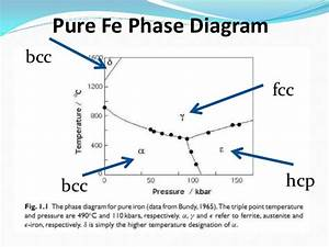 Metallurgy Basics  Iron Phase Diagram