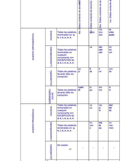of pi resumen en ingles gram 225 tica elemental p 225 2 monografias