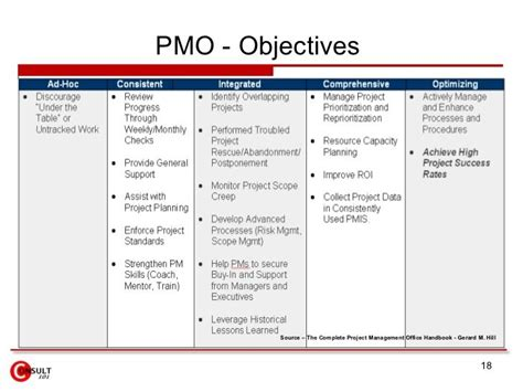 pmo objectives source  complete project management