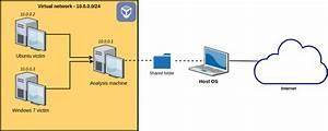 Set Up Your Own Malware Analysis Lab With Virtualbox  Inetsim And Burp