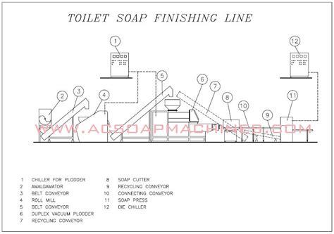soap finishing  soap machines