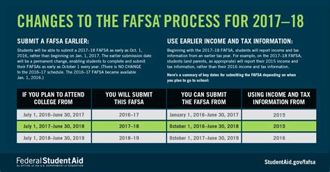 major fafsa      aware  edgov blog