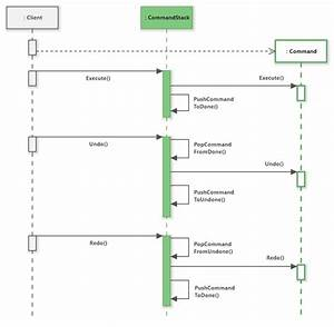 Command Stack  Diagram