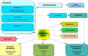 Smartgrid Simulator Bloc Diagram