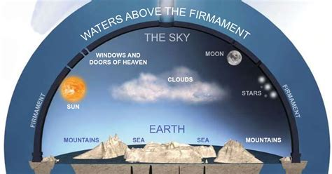 Sun Moon And Stars Wallpaper Bible Made Simple The Flat Earth Movement Is It For Real