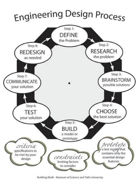 engineering design process the engineering design process edp it s just