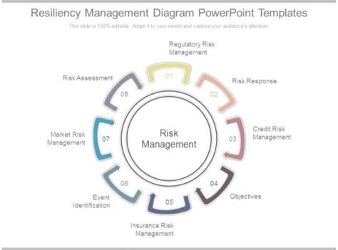 resiliency management diagram powerpoint templates powerpoint templates