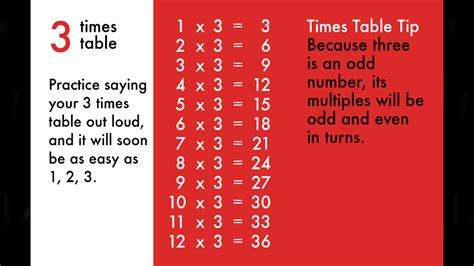 Best Way To Teach Times Tables Brokeasshomecom