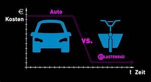 Wertverlust Auto Berechnen Pro Km : auto vs lastenrad kosten e blog ~ Themetempest.com Abrechnung