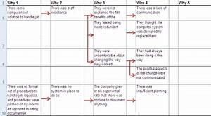 5 whys template excel xls spreadsheet calendar monthly With 5 why excel template