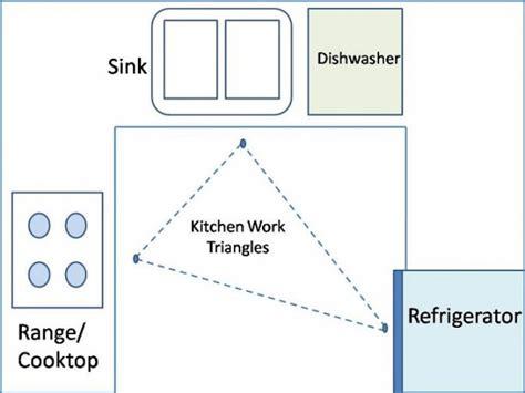 best kitchen floor plans how to layout an efficient kitchen floor plan freshome 4524