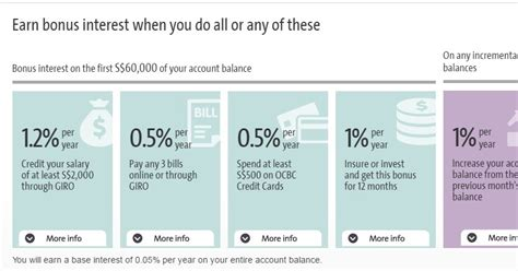 sg young investment comparing   savings accounts