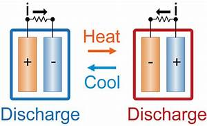 New Battery Turns Ambient Heat Into Electricity