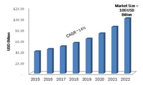 Mobile App Development Market by Mobile App Development Market Research Report Forecast To