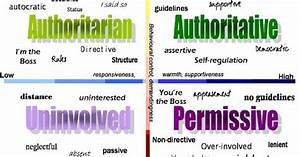 Characteristics Of Parenting Styles And Their Effects On