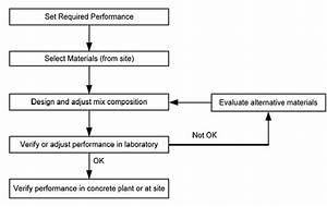 Concrete Mix Strength Chart Self Compacting Concrete Mix Design Requirements