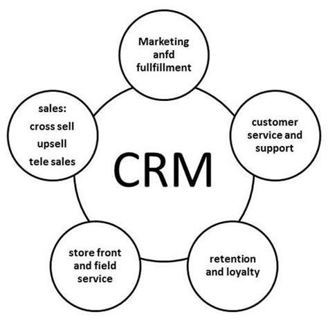 mis customer relationship management  management