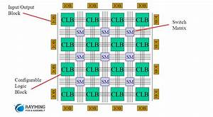 An Introduction To Fpga