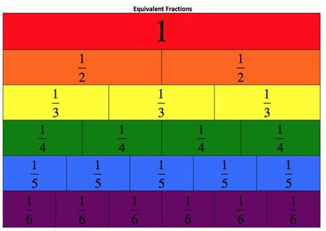 Equivalent Fractions  Fractions Walls, Fractions Strips And Fractions Bars Pinterest
