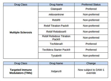sample drug classification chart   documents