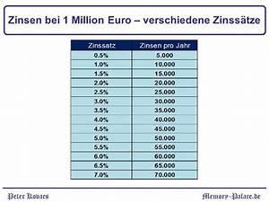 Zinsen Pro Jahr Berechnen : wie viel zinsen bringen euro memory ~ Themetempest.com Abrechnung