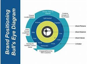 Brand Positioning Bulls Eye Diagram Example Of Ppt