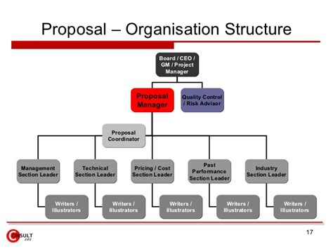 Ship Operations And Management Pdf by Proposal Management Process