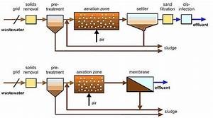 Types Of Activated Sludge Process