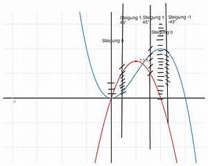 Wendestelle Berechnen : gleichung anhand des graphen von f 39 den graphen von f zeichnen mathelounge ~ Themetempest.com Abrechnung
